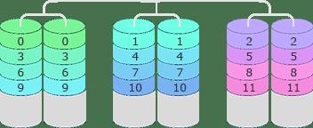 RAID 10 recovery afbeelding